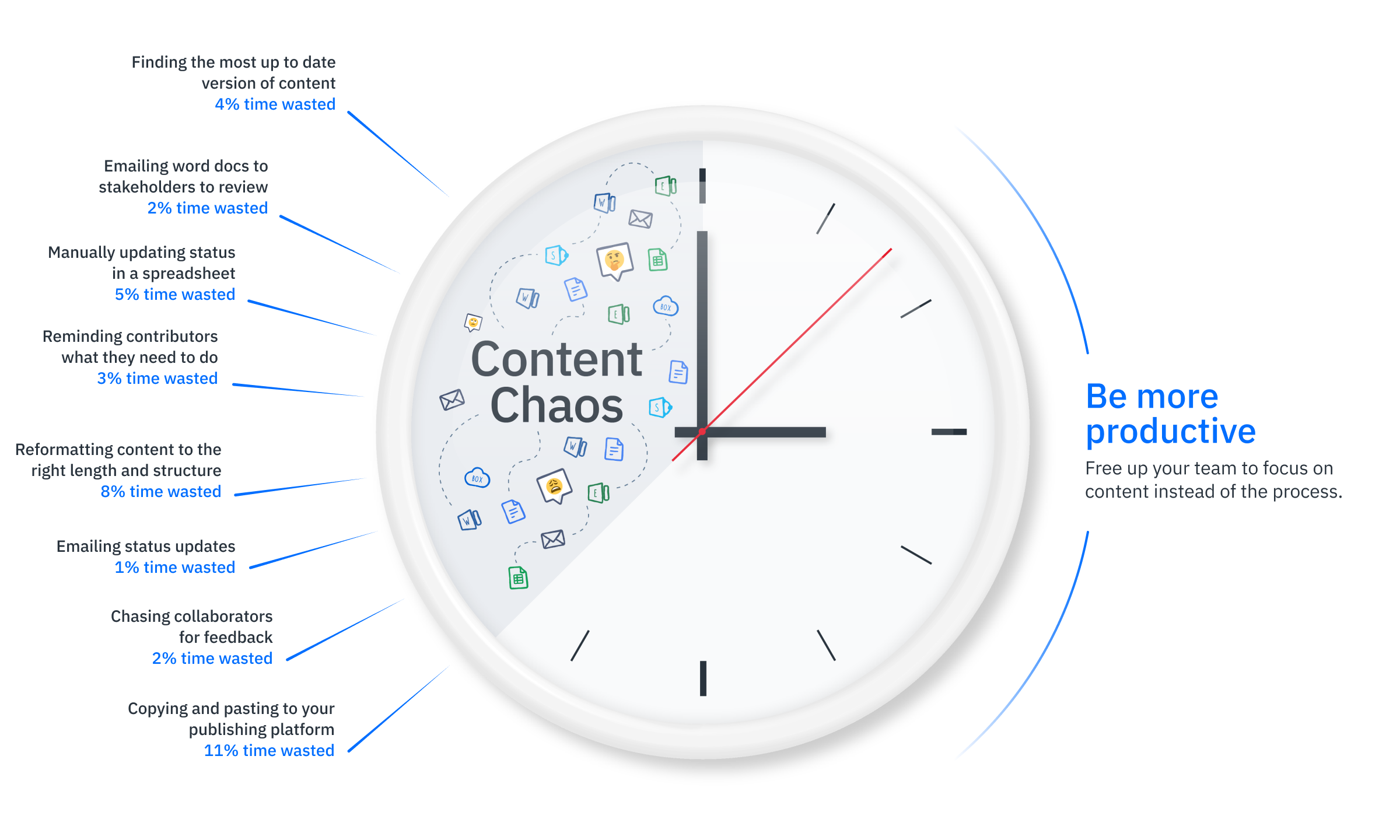 Content Creation Chaos
