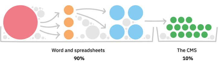 The CMS represents only 10% of the content operations workload. Word and Spreadsheets represent 90%.