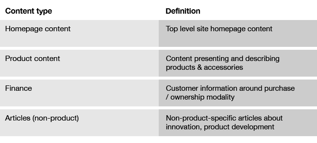 A table showing content types and their definitions.