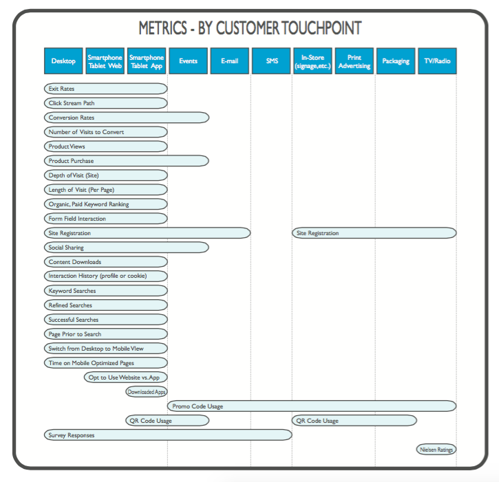 Metrics by touchpoint