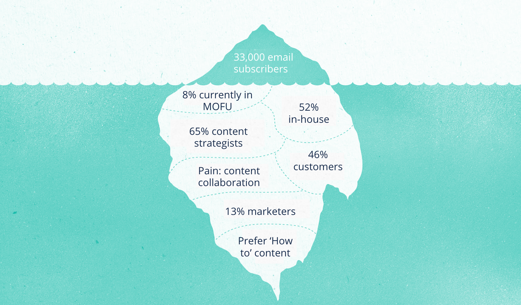 Content creation: Audience research iceberg