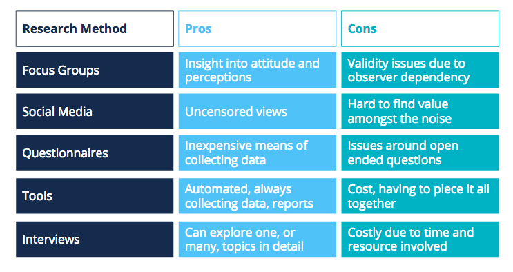A table outlining audience research methods