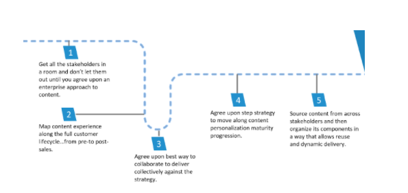 Correct your course for an optimised personalised content