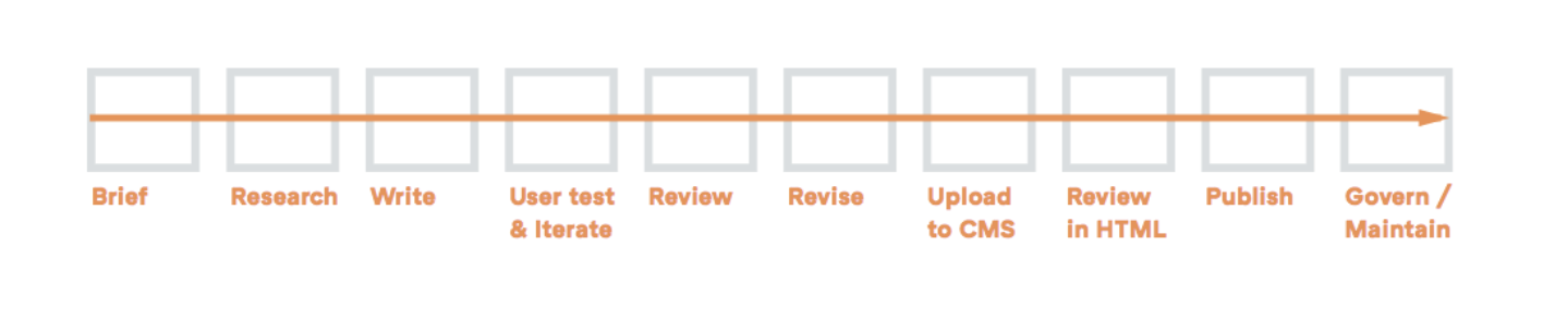 Content creation workflow stages