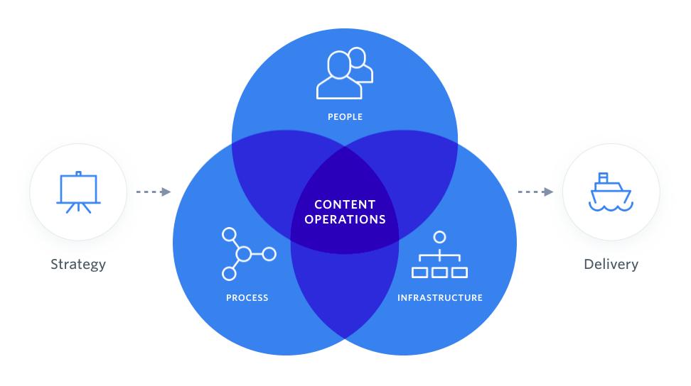 ContentOps Venn Diagram