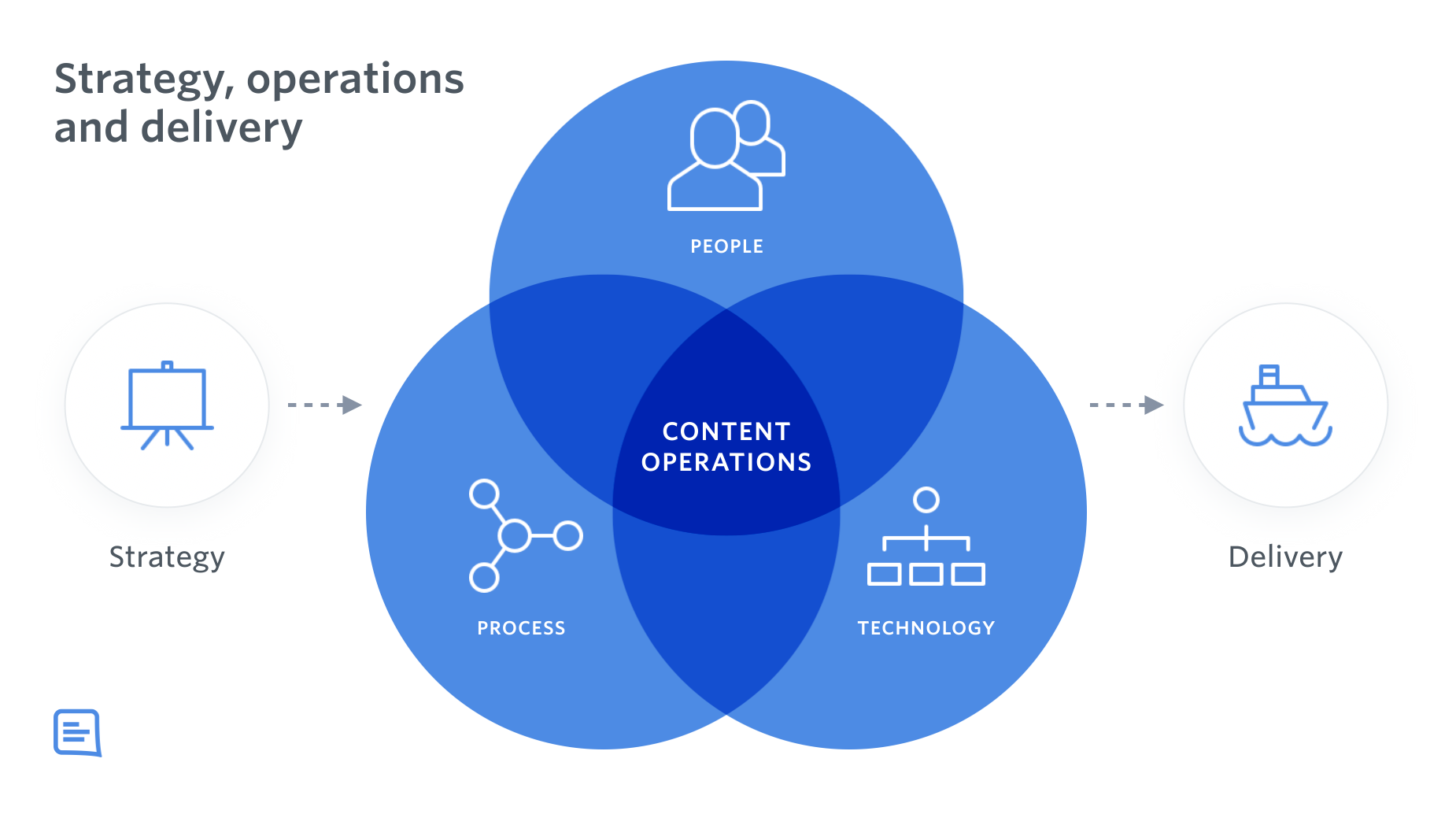 A venn diagram showing three pillars of content operations: people, process and techmology