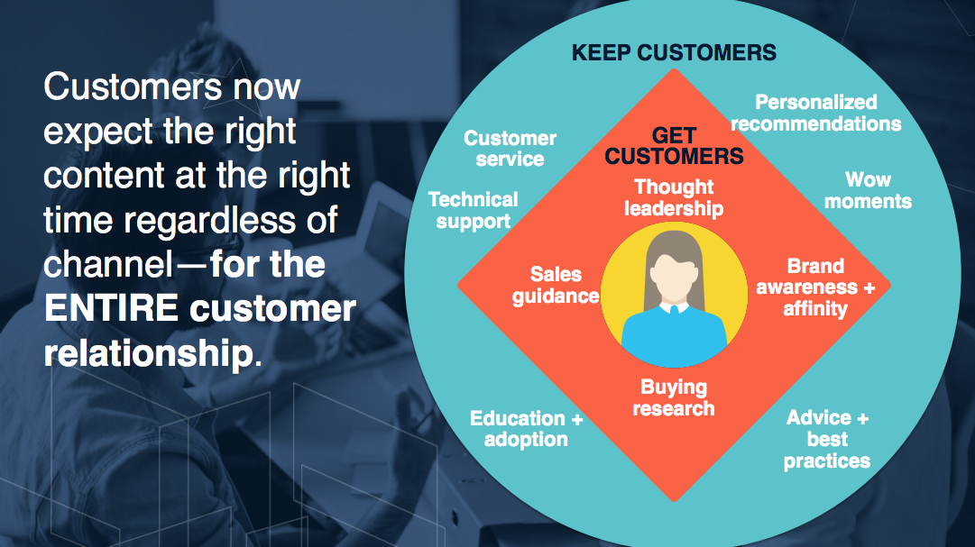 Visualisation of elements needed for customer retention