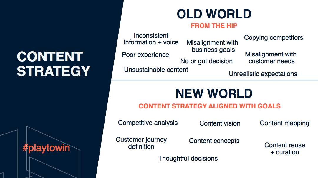 A graphic showing an old world content strategy versus a new world content strategy