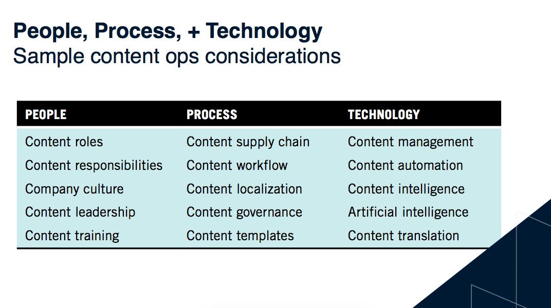 Sample ContentOps considerations