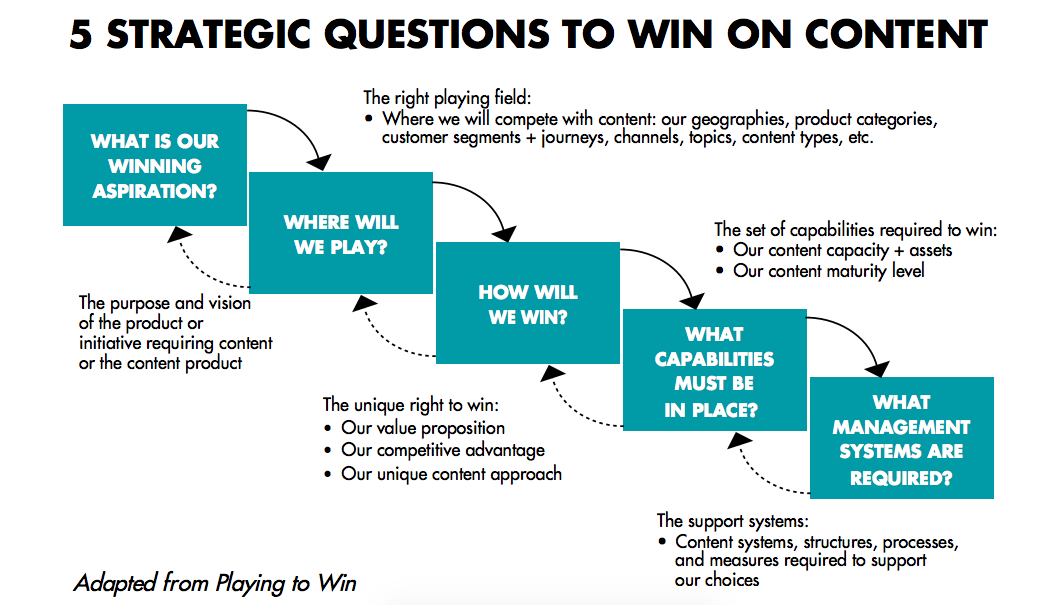 5 strategic questions to win on content