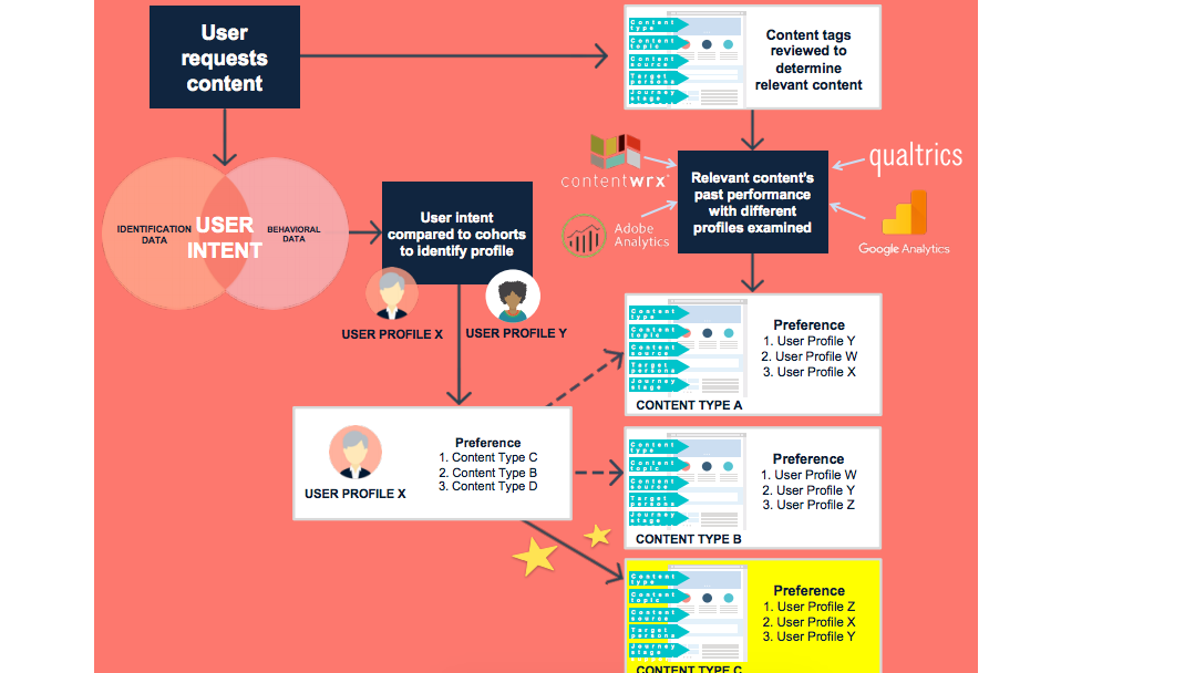 Content automation flow diagram