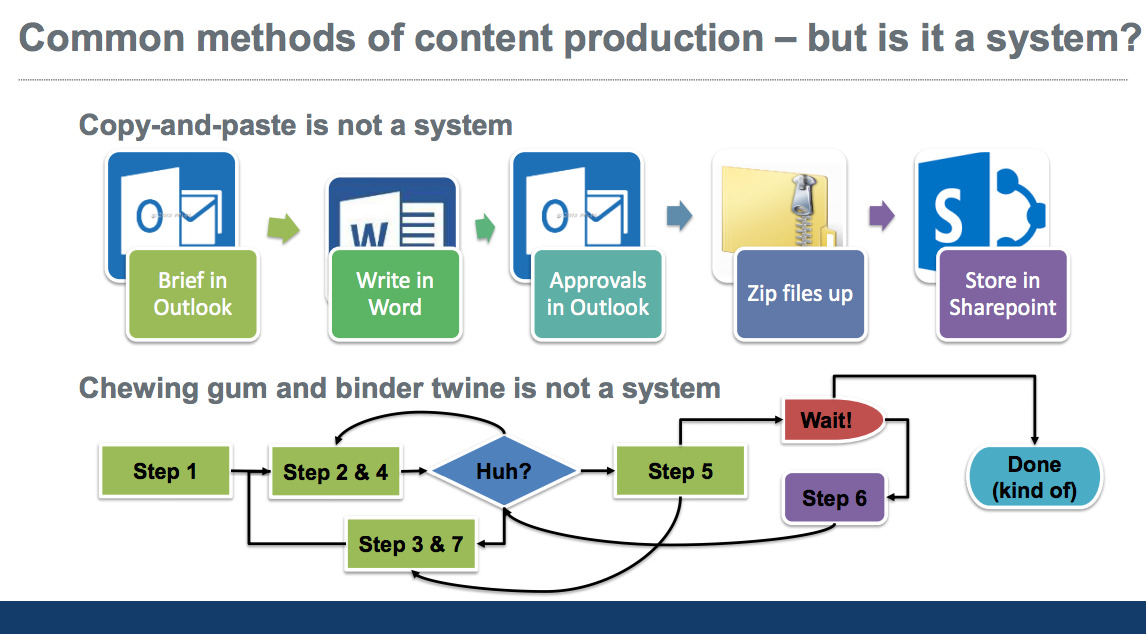 Diagram showing methods of content production