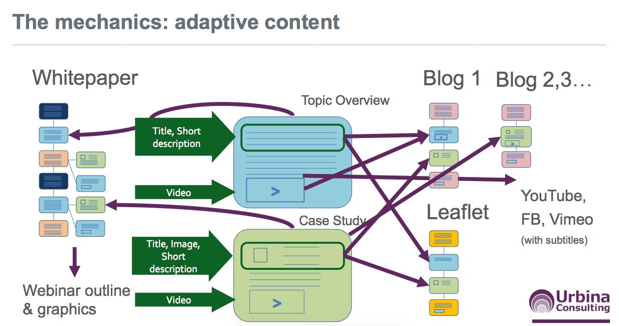 The mechanics of adaptive content
