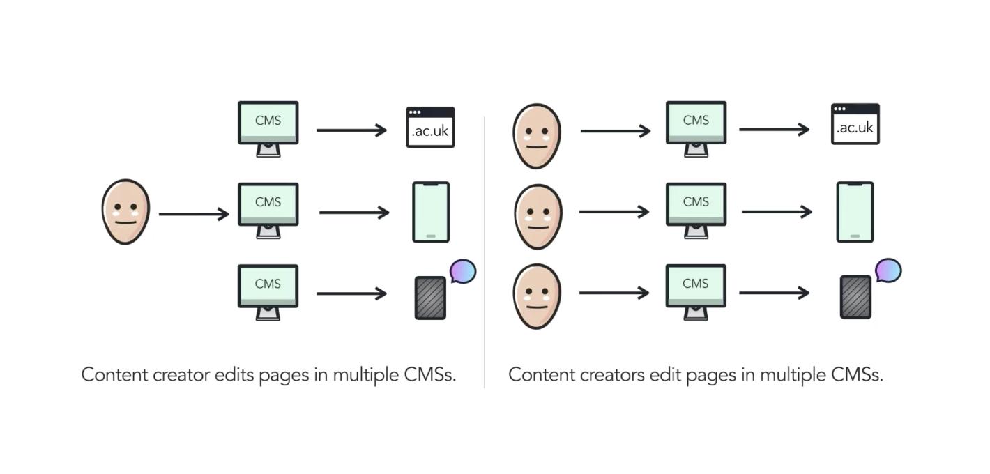 Inefficient content operations