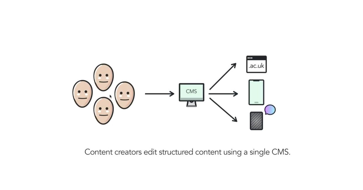 Efficient content operations