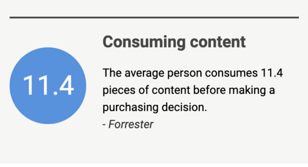 Graphic showing the stat that people consume 11.4 pieces of content before purchasing.