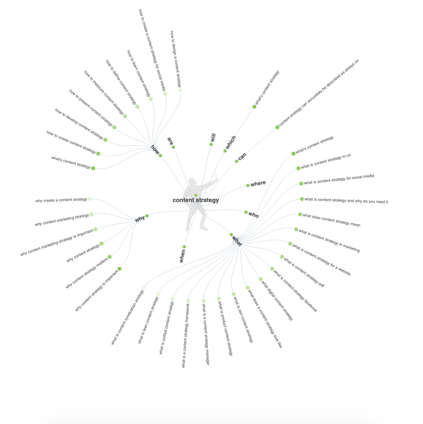 A visualisation showing content ideas based on questions asked around content strategy,