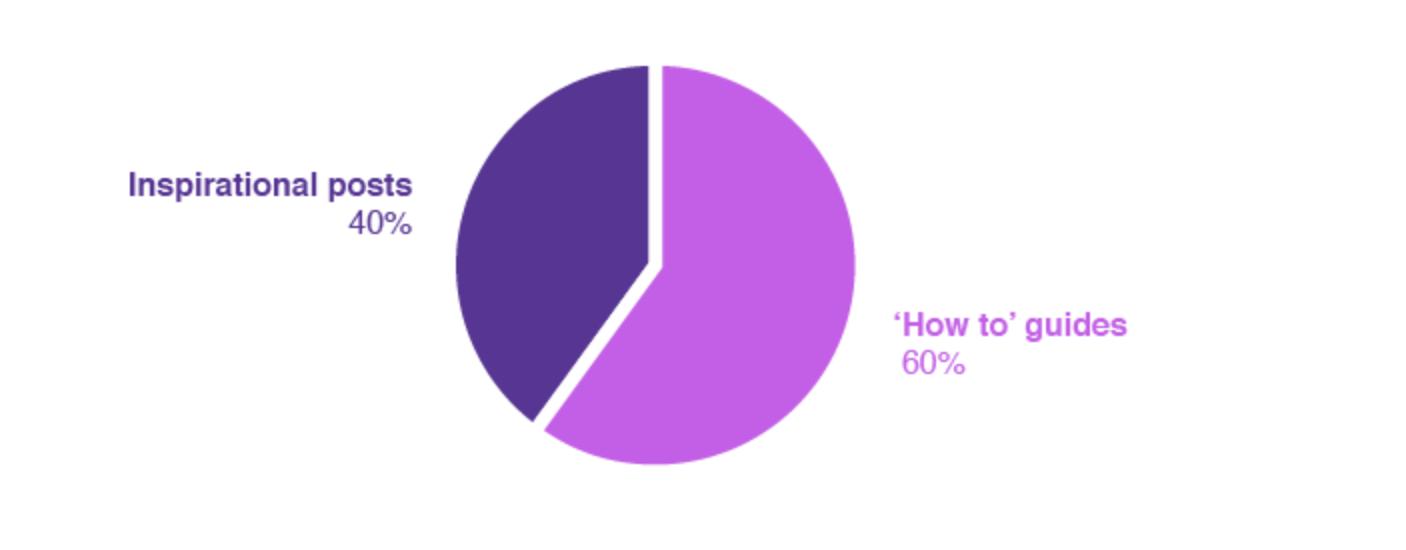 Content topics pie chart