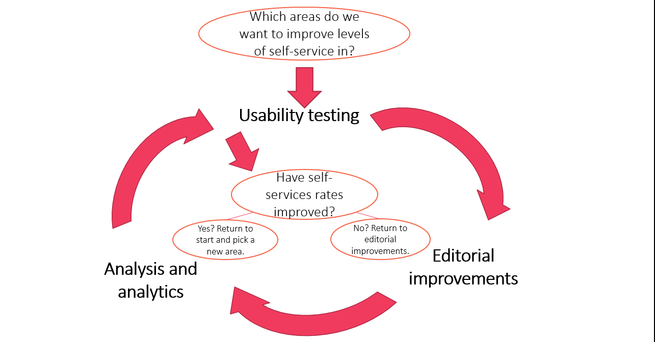 A diagram showing a process of continuous improvement - usability testing, editorial improvements and analysis and analytics as the main facets.