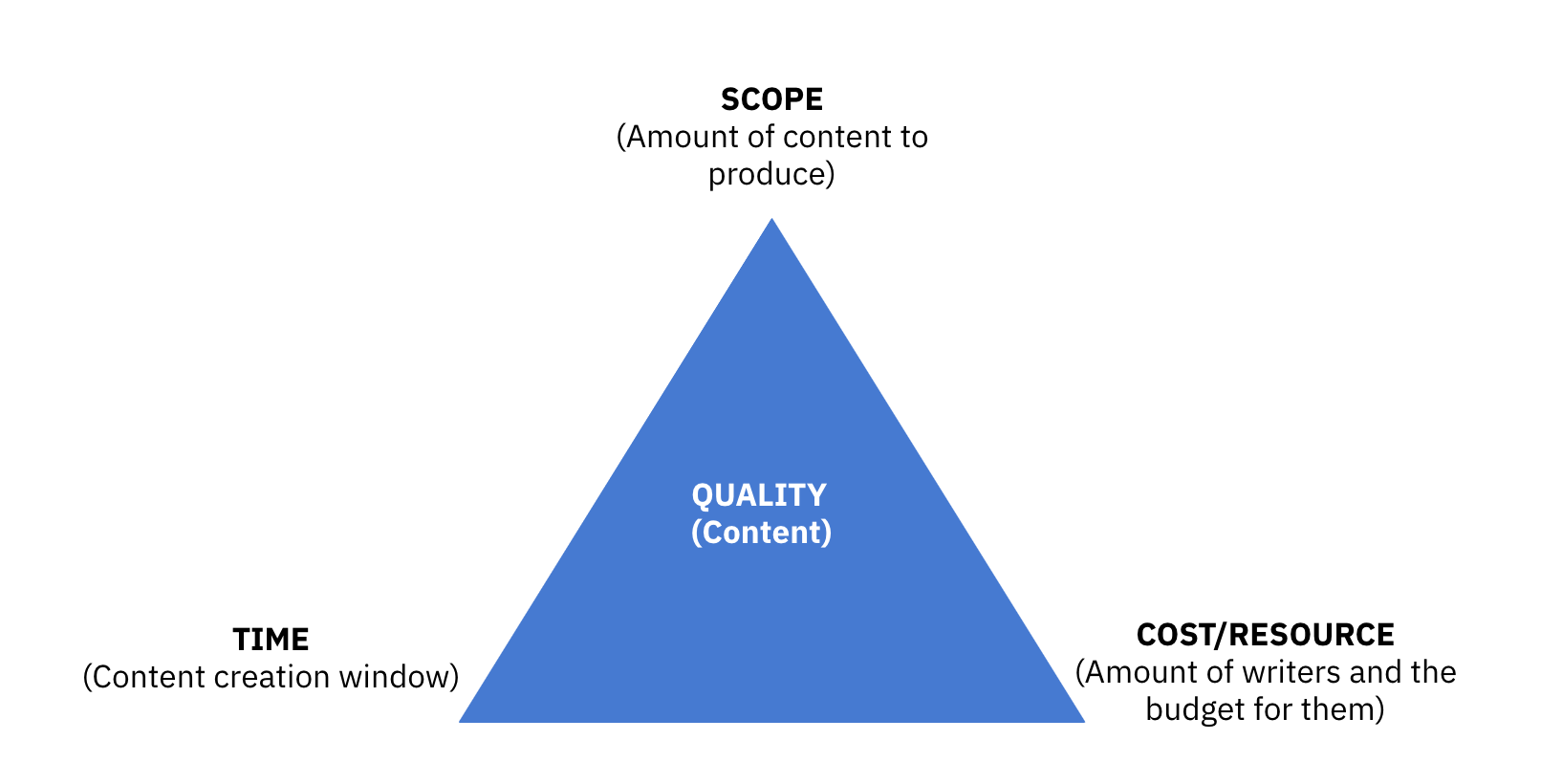 Content creation: Content cost estimation triangle