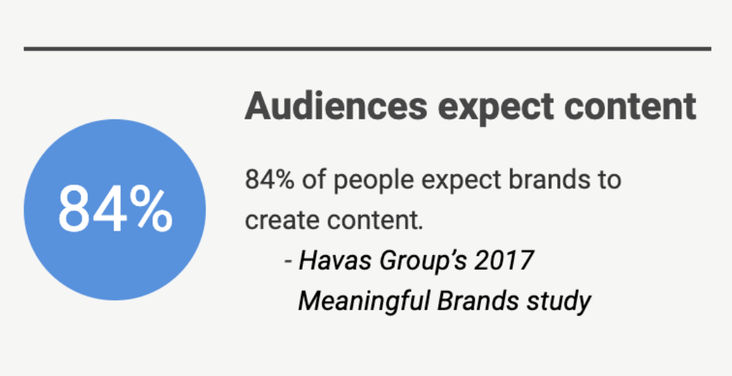 Graphic showing the stat that 84% of audience expect content.