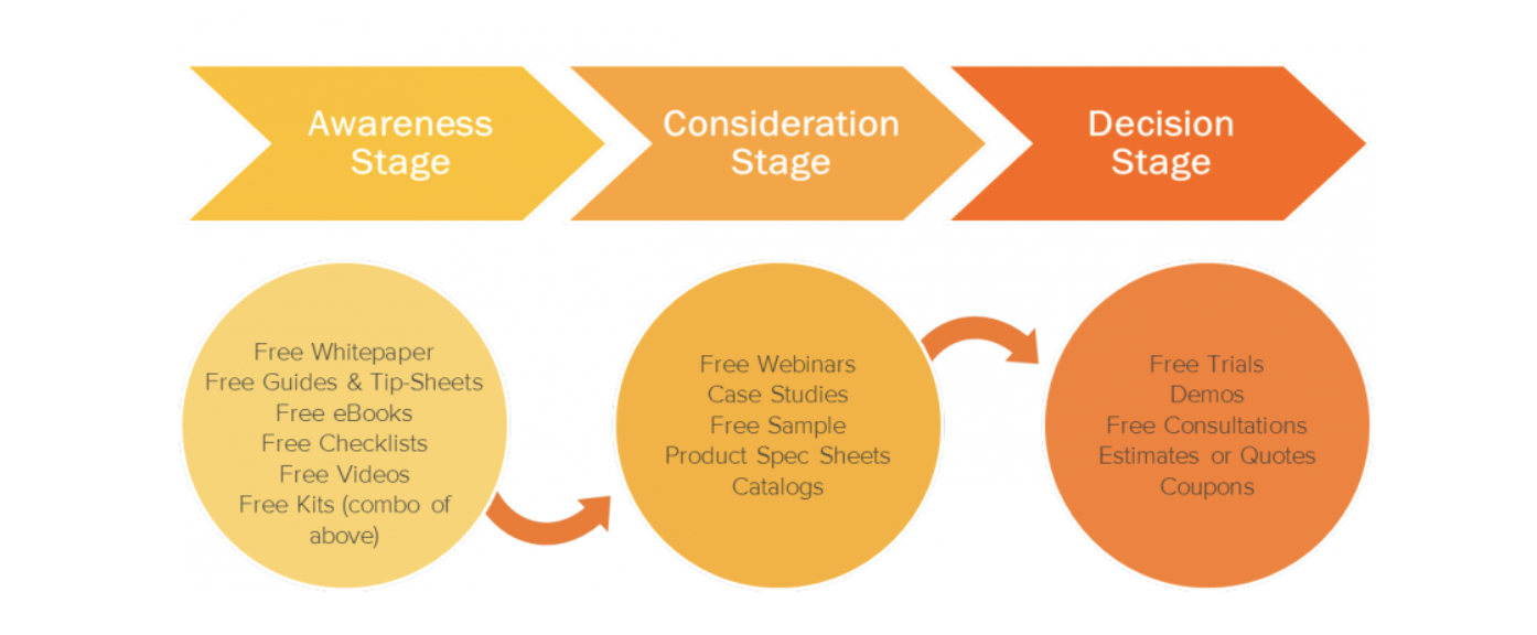 Image showing the three stages of the buyer journey, as defined by Hubspot: Awareness, Consideration, and Decision.