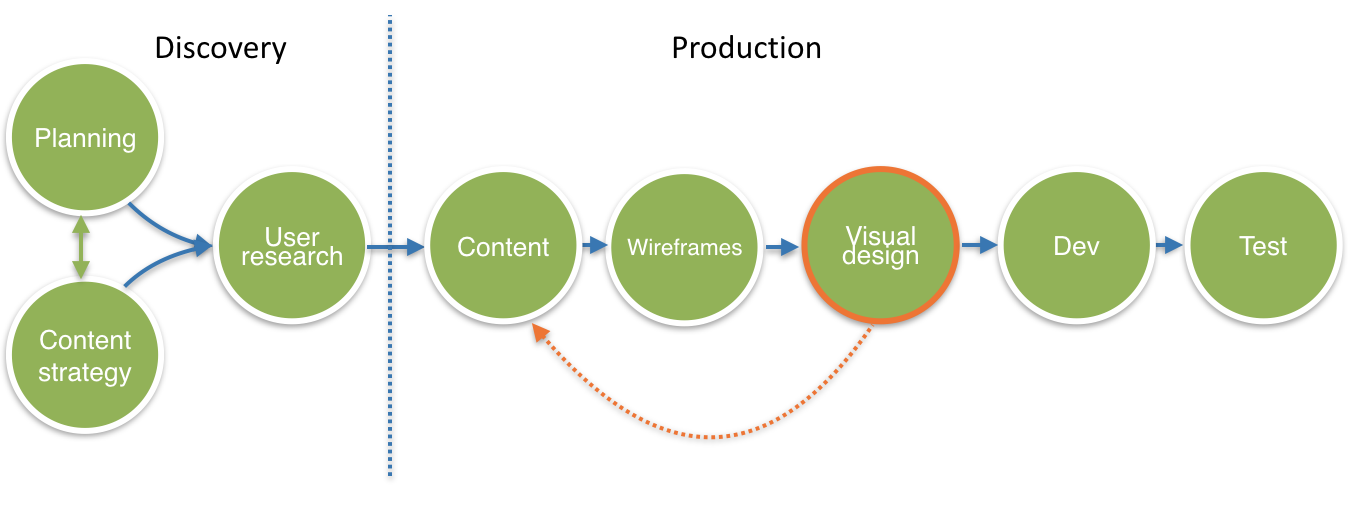 A visualisation of a content production process when content is considered early in a project.