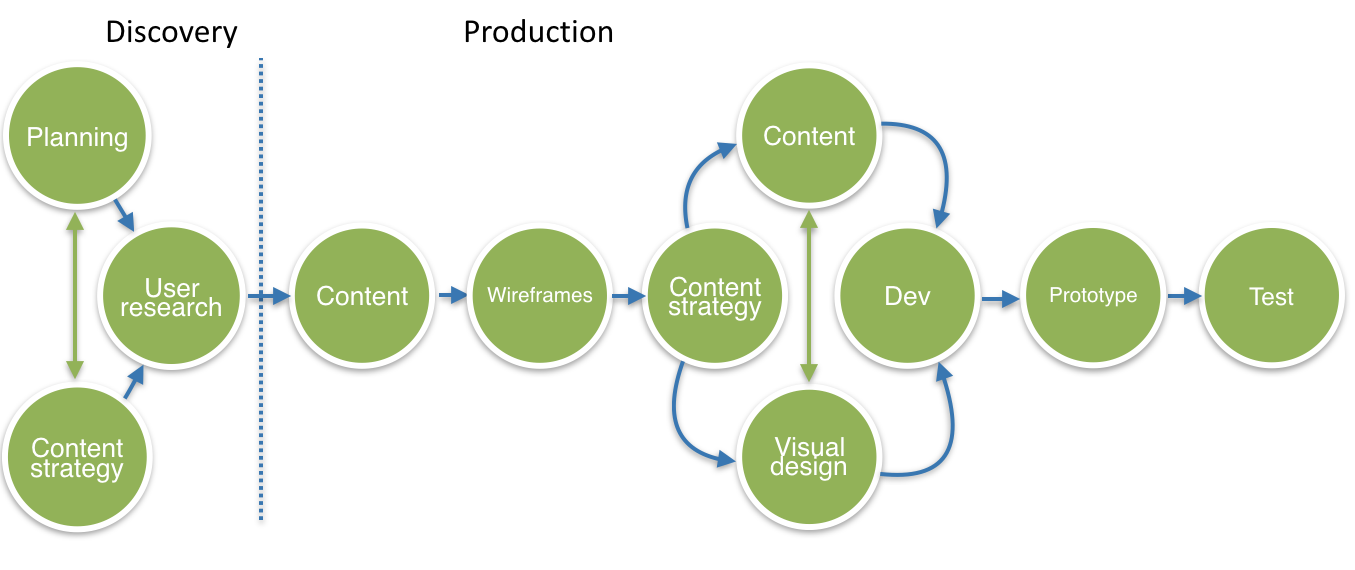 A visualisation of a content always approach to content production.