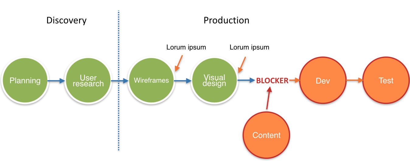 A visualisation of an old process for content production.