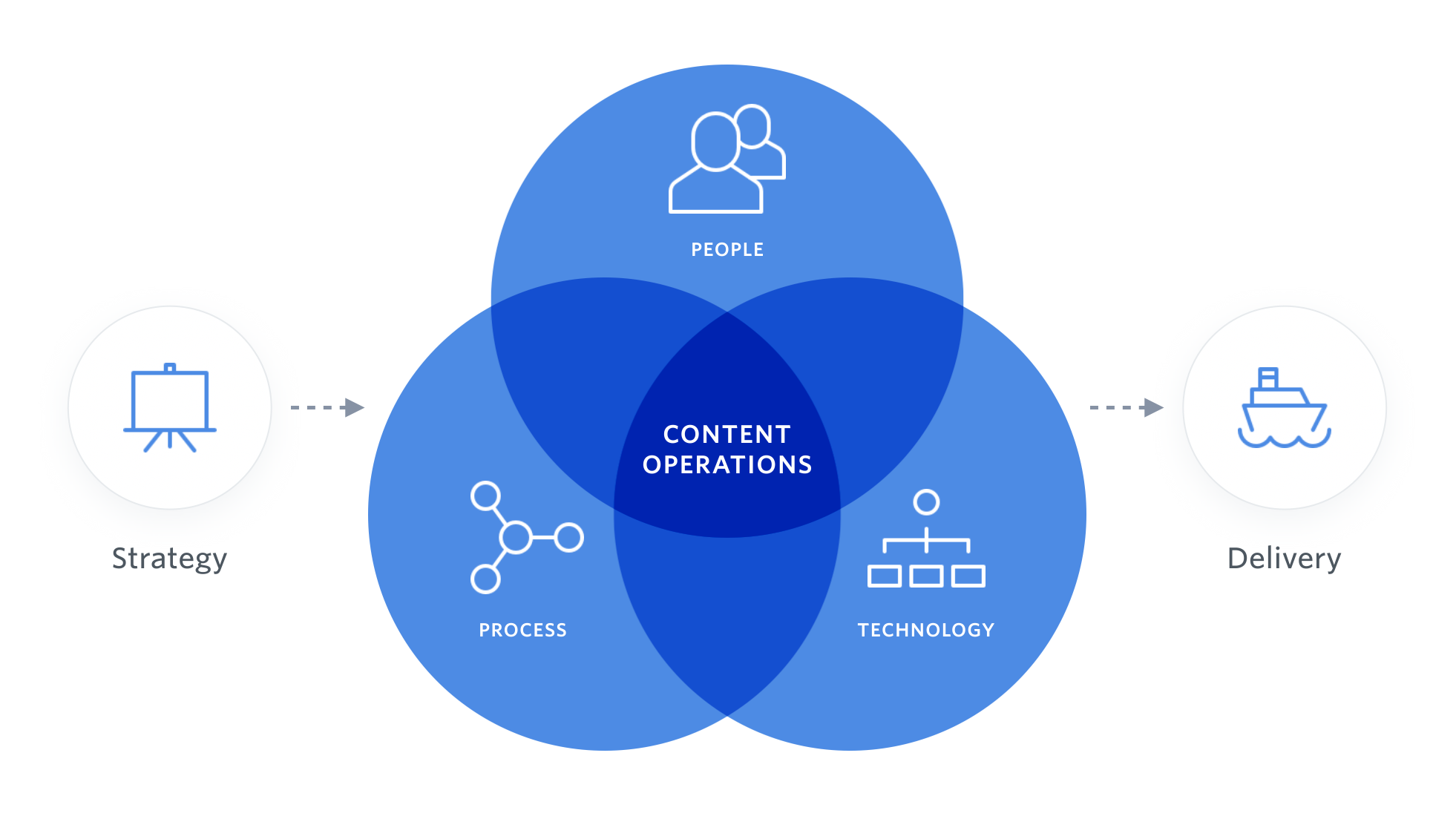 A Venn diagram showing how ContentOps is about people, process and technology from strategy all the way through to delivery