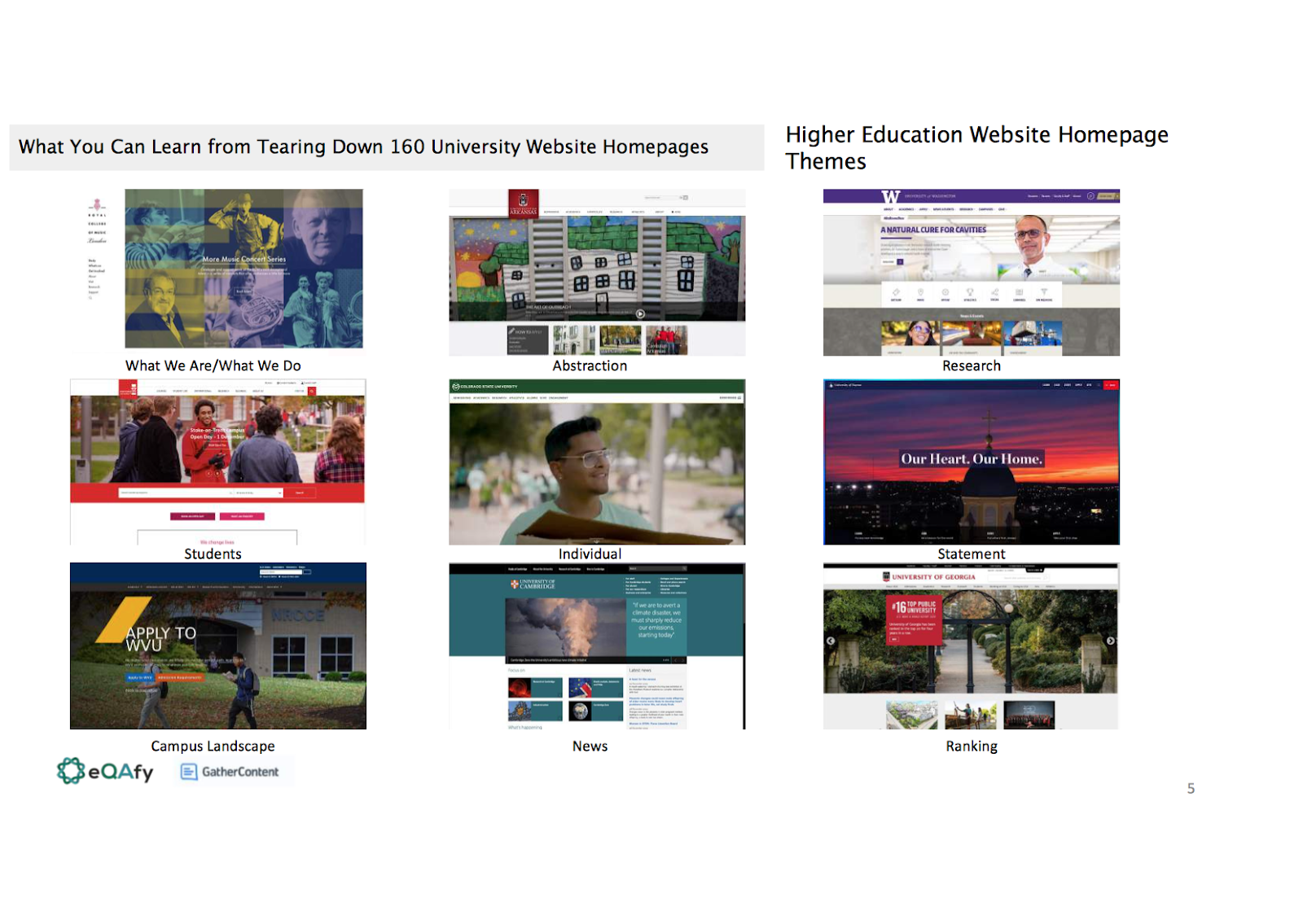Slide showing higher education website homepage themes. These are: What we are/what we do, abstraction, research, students, individual, statement, campus landscape, news and ranking.