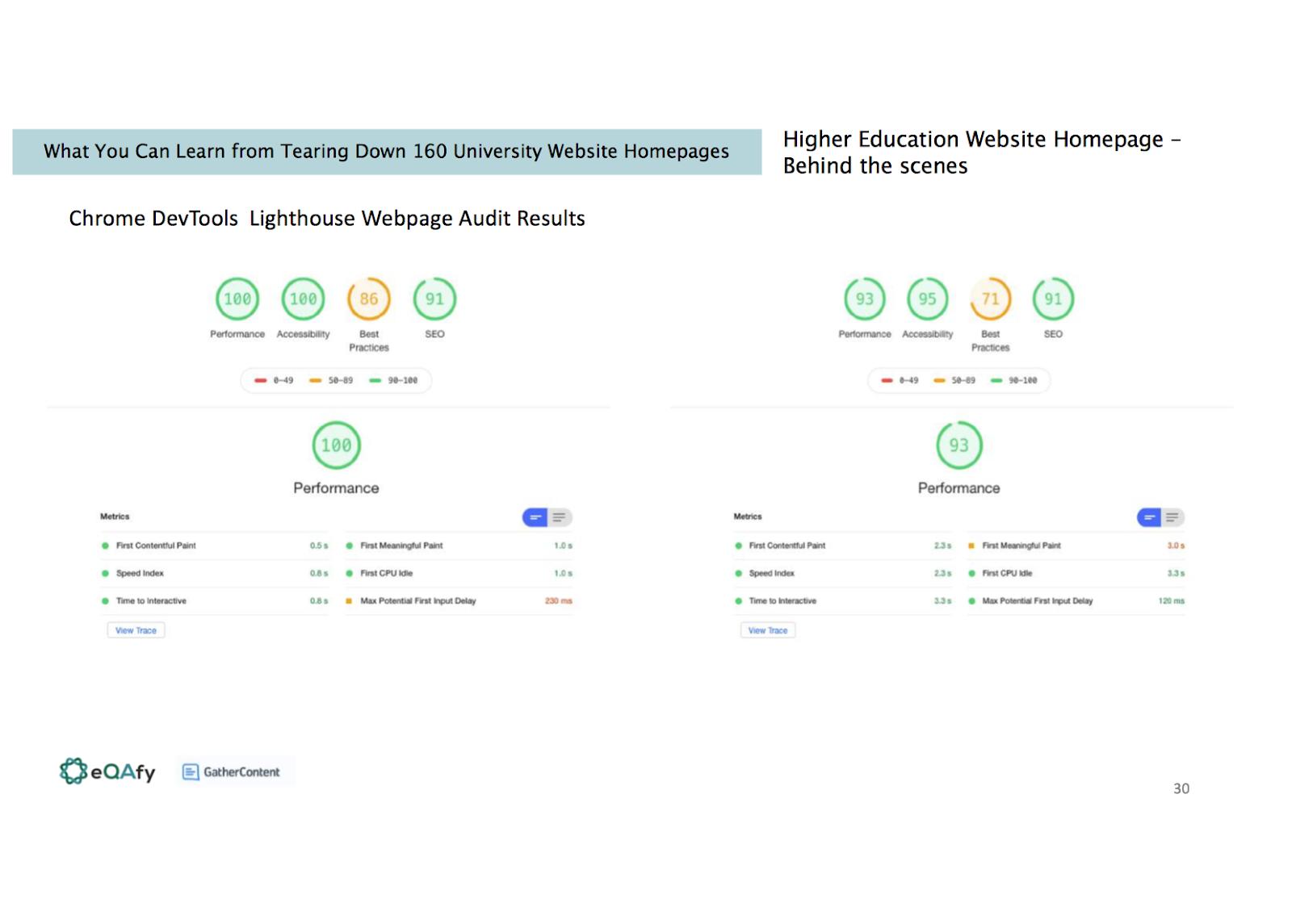 Slide shows Chrome DevTools Lighthouse Webpage Audit results page
