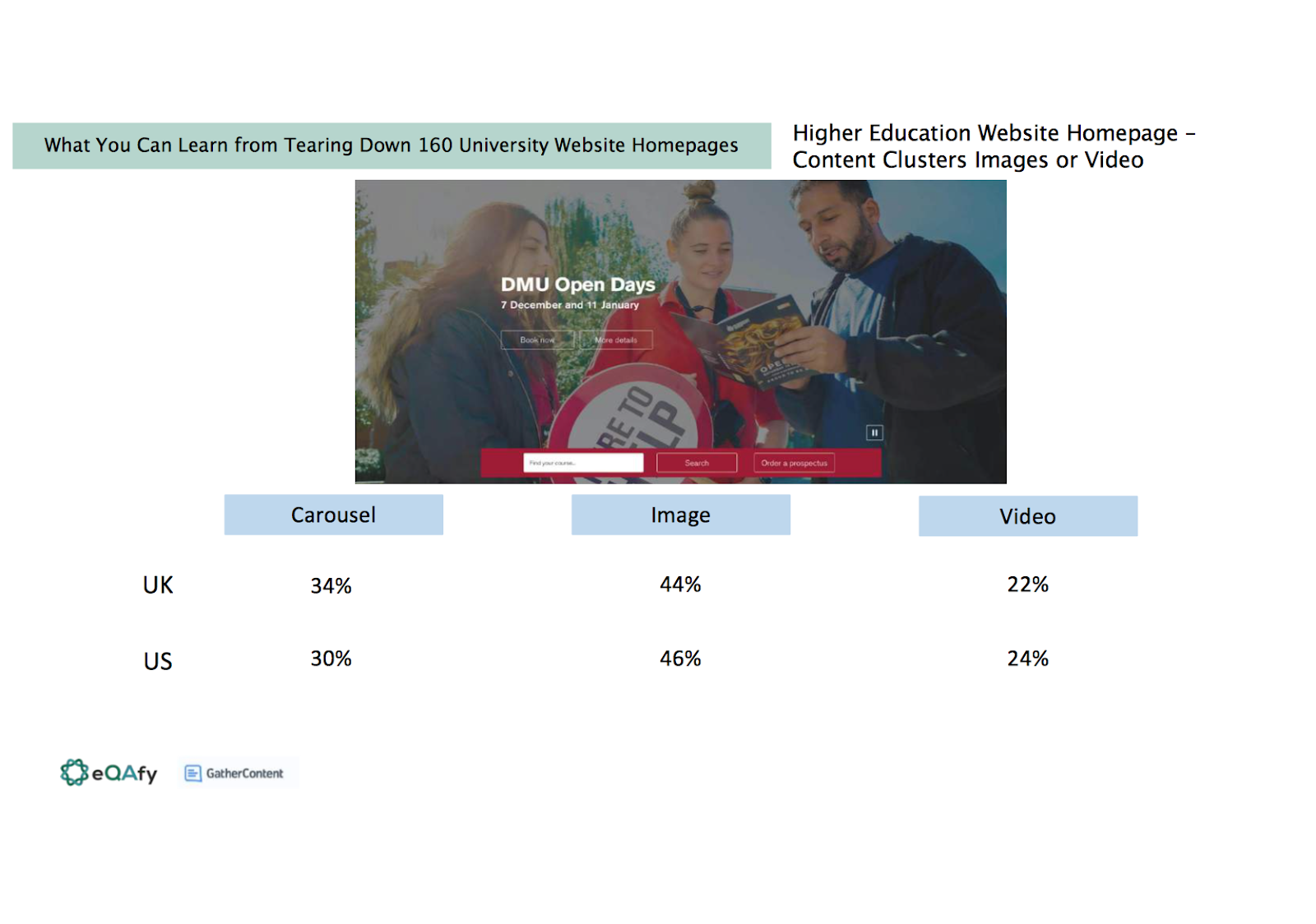 Slide shows carousel, image and video use on UK and US university homepages. The results show 34% of UK universities and 30% of US universities use a carousel. 44% of UK and 46% of US use images. 22% of UK and 24% of US use video.