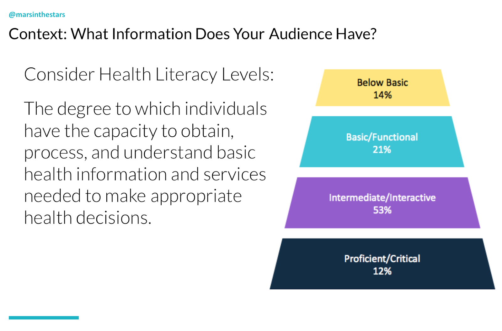Slide shows context: what information does your audience have? Health literacy level means the degree to which individuals have the capacity to obtain, process and understand basic health information and services needed to make appropriate health decisions. US literacy levels - Below basic = 14%, Basic/functional = 21%, Intermediate/interactive = 53%, Proficient/critical = 12%.