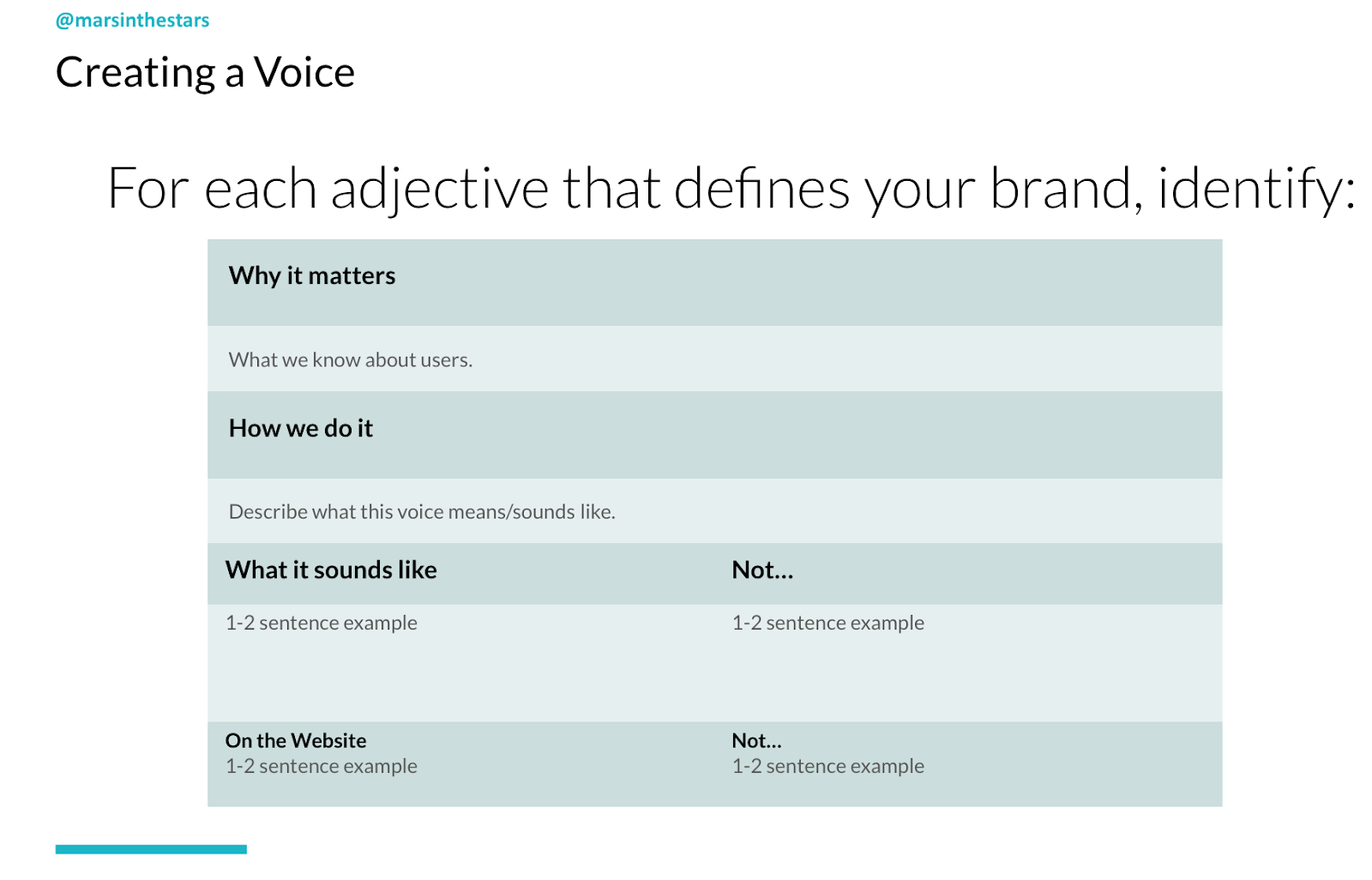 Slide shows how to create an accessible voice for your brand. For each adjective that defines you, identify: why it matters, how we do it, what it sounds like, (and doesn't) and what it sounds like on the website (and doesn't).