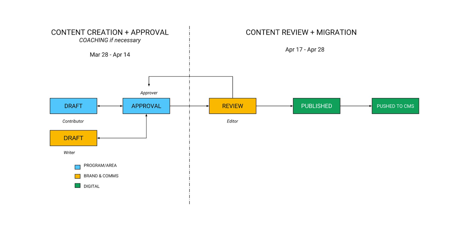Image shows adjusted workflow