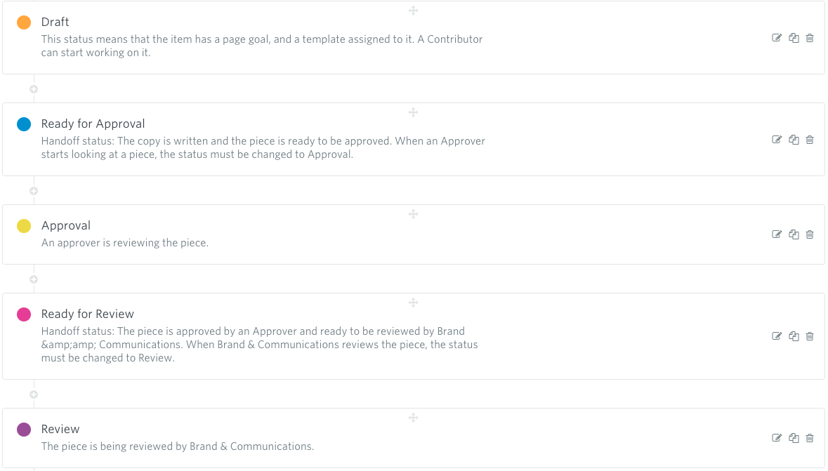 Image shows Content workflow in GatherContent: Draft>Ready for Approval>Approval>Ready for Review>Review