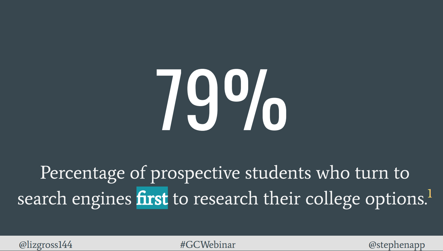 Image shows statistic: 79% of prospective students turn to search engines first to research their college options