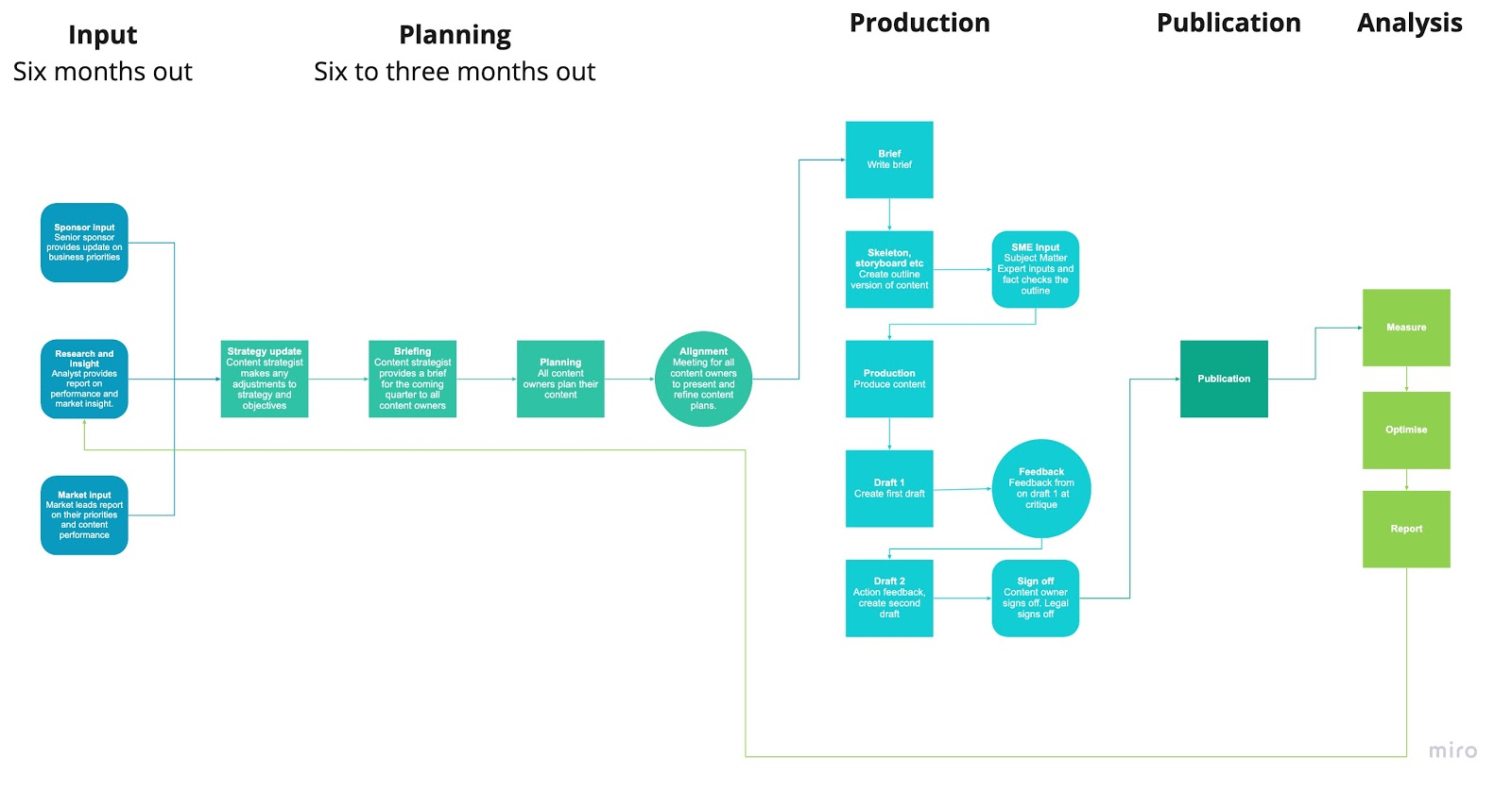 Diagram shows a workflow with input, planning, production, publication and analysis
