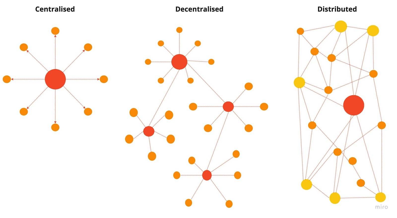 Diagram shows centralised, decentralised and distributed content models