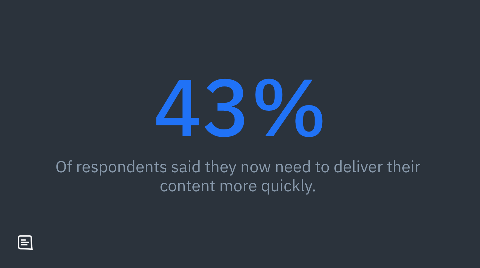 A slide showing the text: 43% of respondents said they now need to deliver their content more quickly.