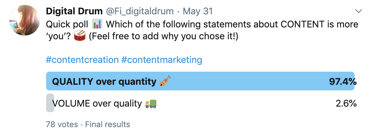 A screenshot of a twitter poll results showing that 97.4% of the 78 responses said they choose quality over quantity when it comes to content creation.