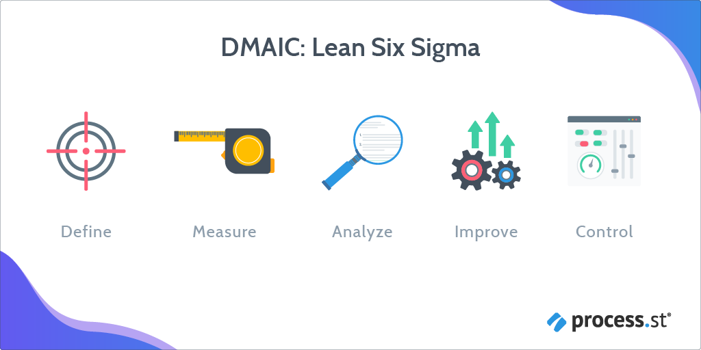 An image showing a visualisation of the DMAIC structure. Shows the five words in the acronym with a graphic. The word define with a target icon, the word measure with a tape measure graphic, the word analyse with a magnifying glass graphic, the word improve with a graphic of some cogs and upwards facing arrows and finally the word control with a dial on a dashboard graphic.