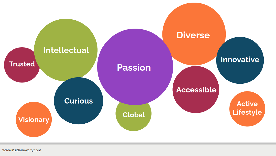 A slide showing different coloured and sized circles and each has a word inside it including trusted, curious, accessible, global, passion, diverse, innovative and visionary.