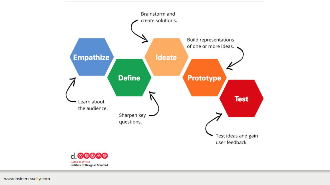 An image of a process diagram. Shows five different colours hexagons and from left to right to words in those shapes are Empathize, Define, Ideate, Prototype, and Test.