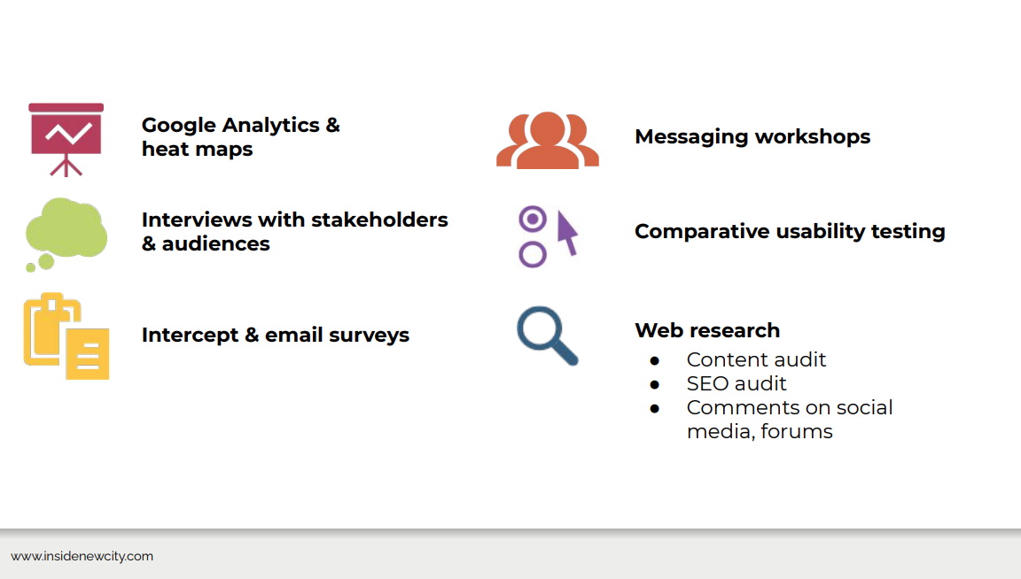 This slide shows different research methods to understand your audience. There are six listed with an icon and text. They are Google Analytics and heat maps, interviews with stakeholders, intercept and email surveys, messaging workshops, comparative usability testing, and web research.