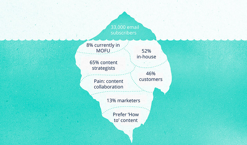 An iceberg illustration. Above the surface it states 33,000 email subscribers and below the surface on the iceberg are individual stats and insights about that large audience in more detail such as 46% are customers and they prefer how to content.
