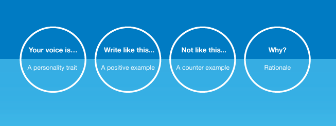 Four circles in a row with writing inside. The first says Your voice is a personality trait, the second says 'write like this, a positive example', the third says ' not like this, a counter example' and the fourth says 'why? rationale.'