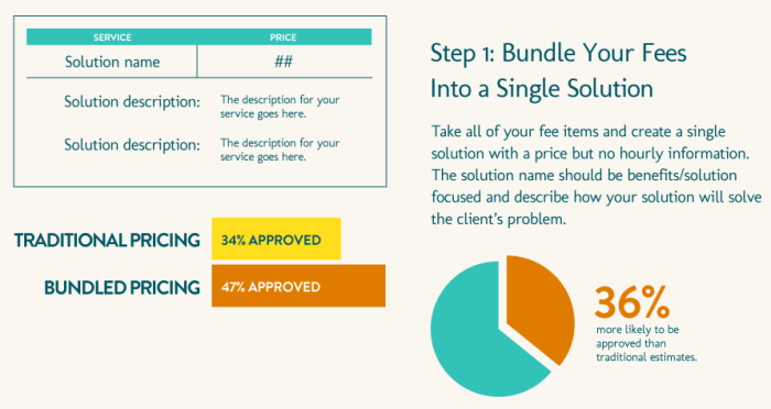 Research showing a bar chart with 34% approved of traditional pricing and 47% approved of bundled pricing. Infographic.