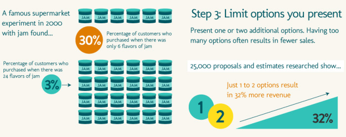 Infographics from research about a supermarket experiment on buying jam.